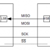 Serial peripheral interface in AVR microcontrollers