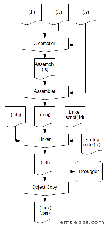 Compilers, Assemblers, Linkers, Loaders: A Short Course