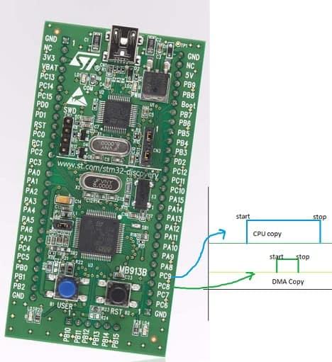 How to use STM32 DMA - STDLIB